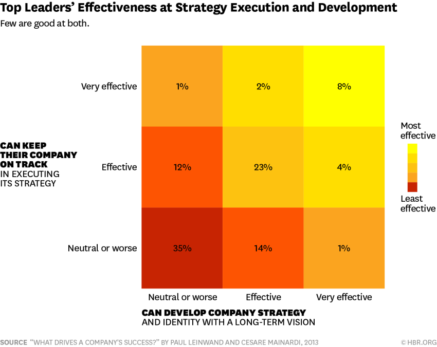 Only 8% of Leaders Are Good at Both Strategy and Execution